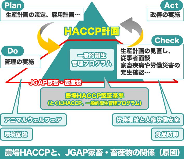 農場HACCPと、JGAP家畜・畜産物の関係(原図)