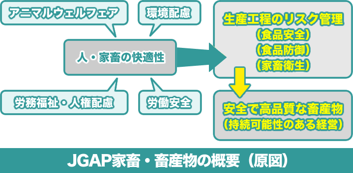 JGAP家畜・畜産物の概要(原図)